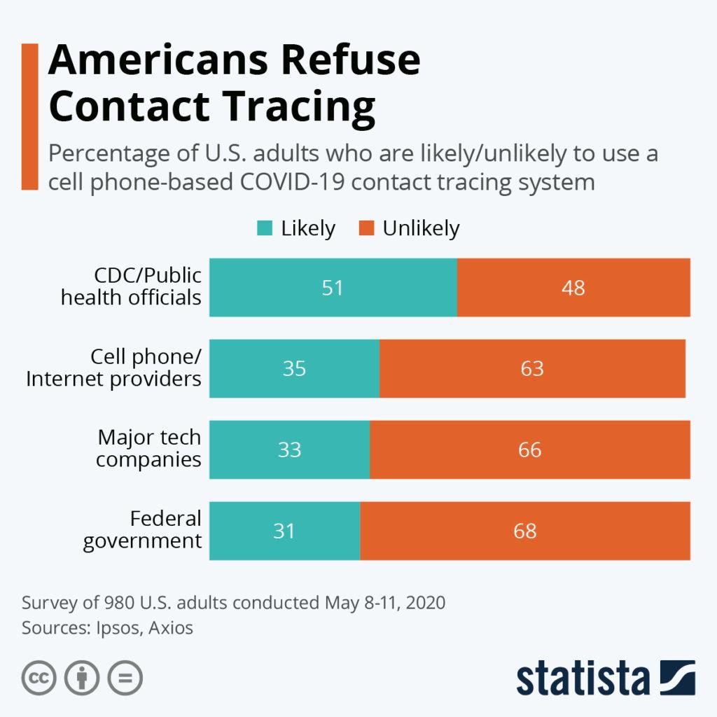 Contact Tracing Stats Usa
